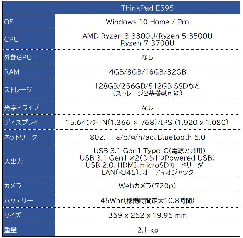 Lenovo ThinkPad E595 レビュー