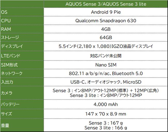 AQUOS Sense 3 スペック