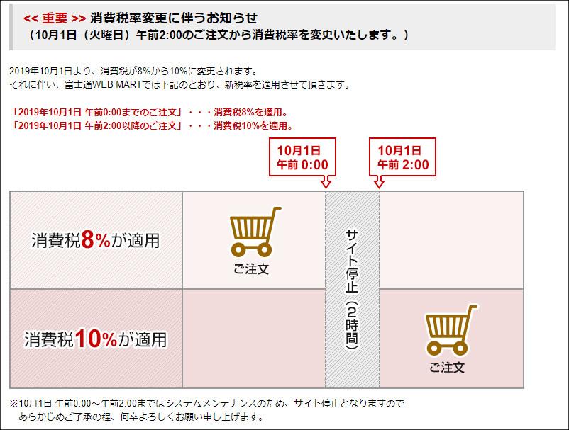 消費税の引き上げ