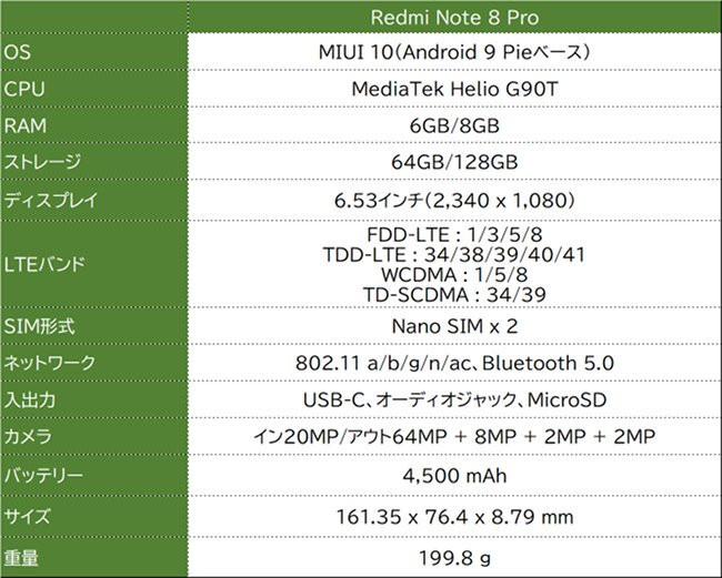 Xiaomi Redmi Note 8 Pro スペック