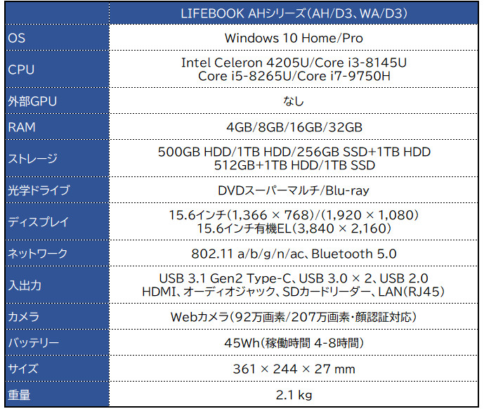 富士通 LIFEBOOK AHシリーズ(AH/D3・WA/D3)