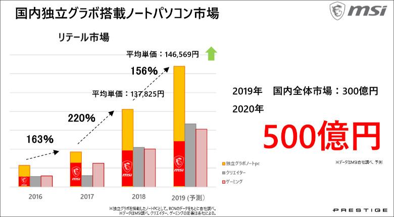 MSI 新製品発表会(10月16日)