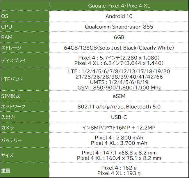 Google Pixel 4 スペック
