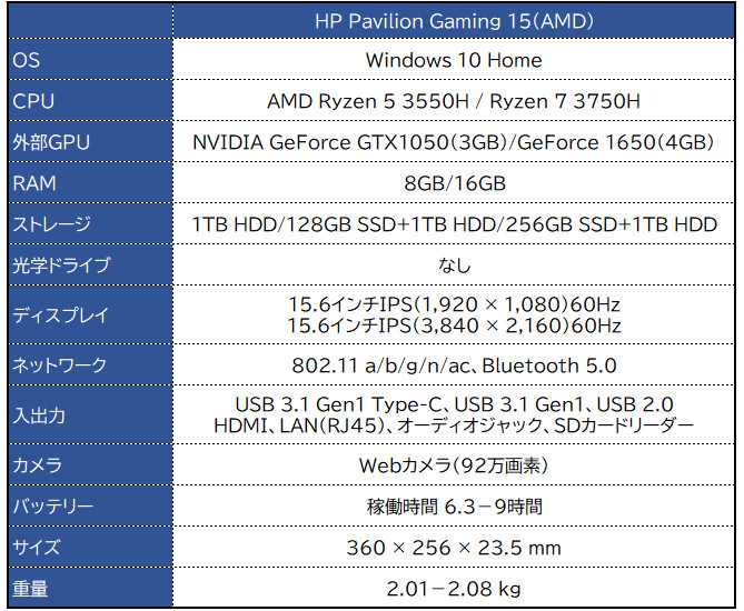 HP Pavilion Gaming 15(AMD)