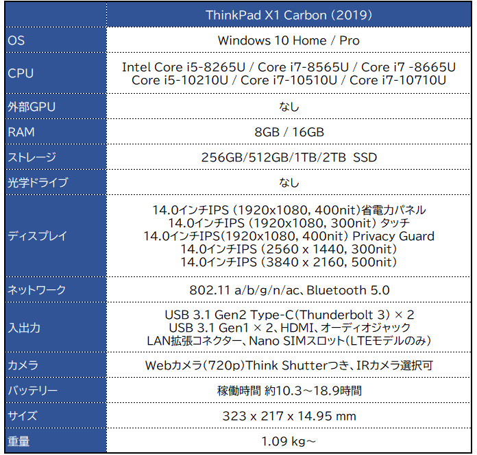 Lenovo ThinkPad X1 Carbon(2019)スペック表