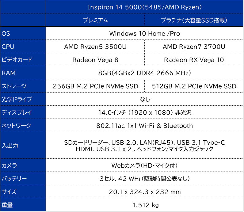 DELL Inspiron 14 5000(5485/AMD Ryzen)