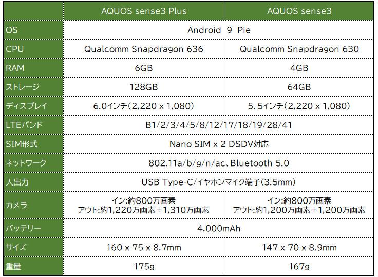 シャープ AQUOS sense3 plus