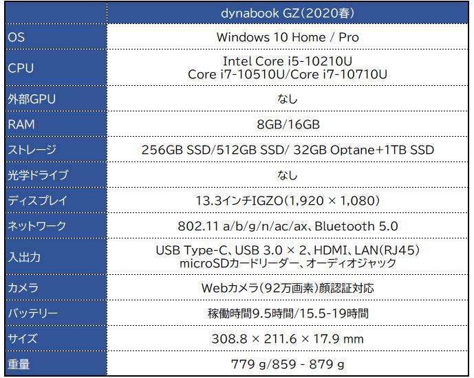 dynabook GZシリーズ(2020春)