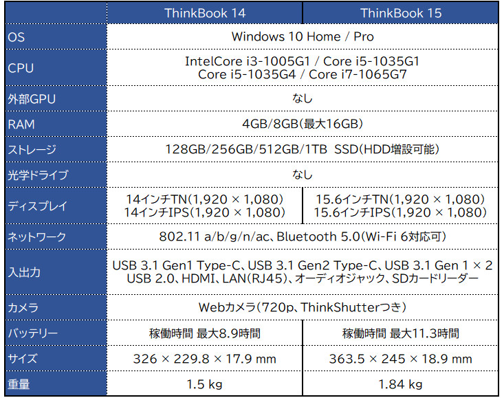 Lenovo ThinkBook 14/15 スペック表(2020/2)