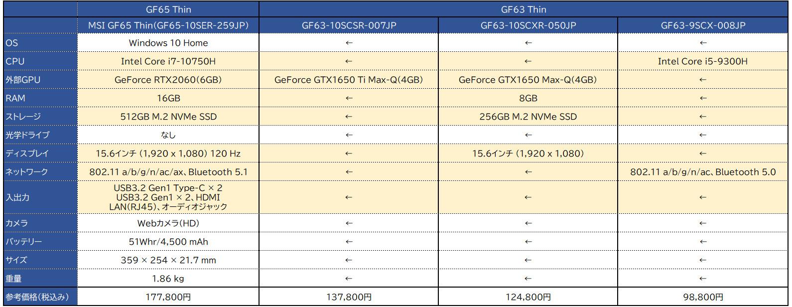 MSI GF63&GF65