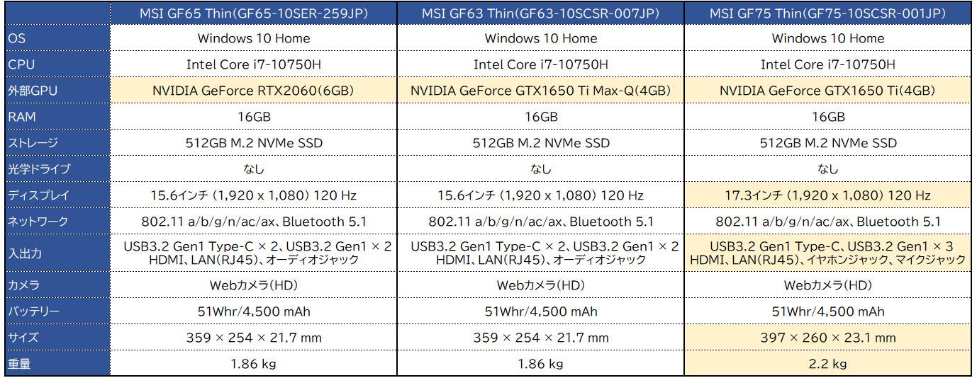 MSI GF65 Thin / GF75 Thin
