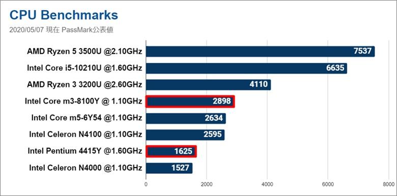 Surface Go 2 CPUベンチマーク
