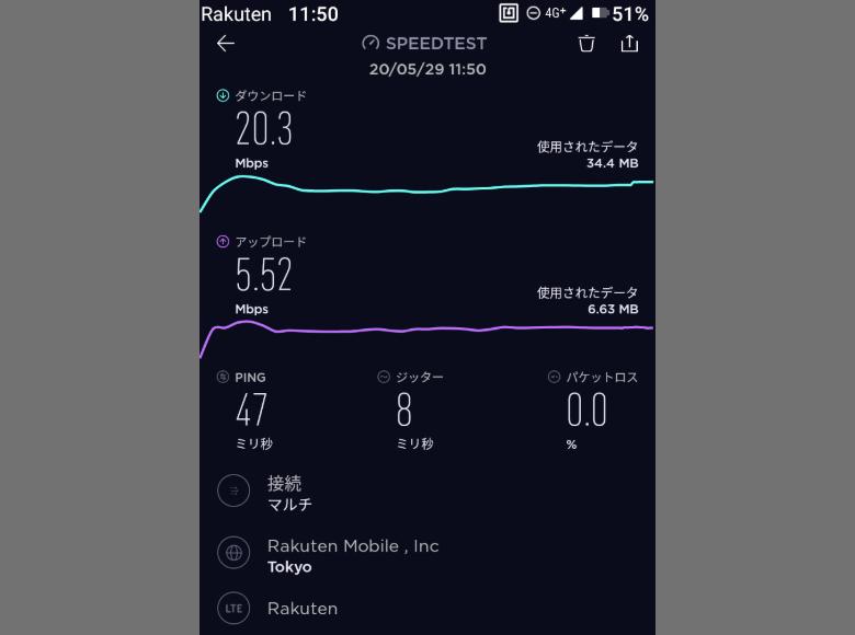 通信速度の測定結果