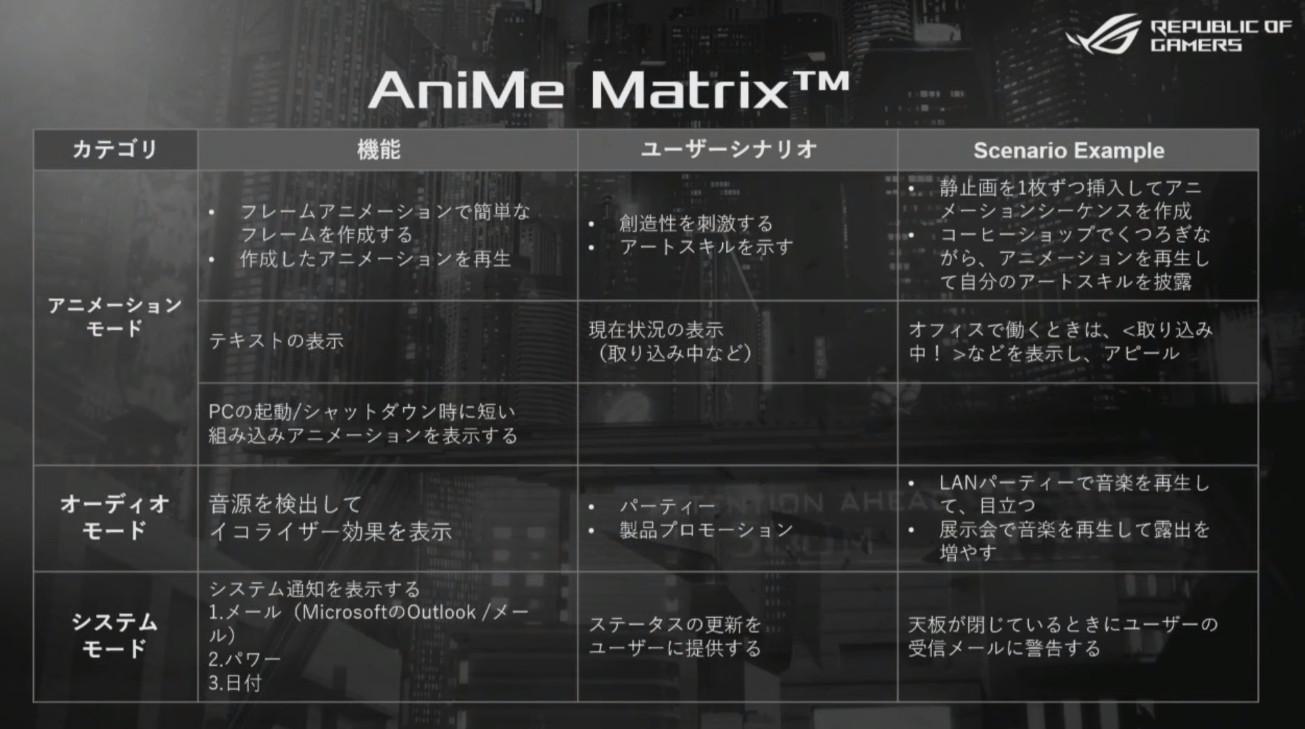 ASUS ROG Zephyrus G14 AniMe Matrix
