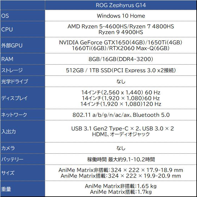 ASUS ROG Zephyrus G14 スペック表
