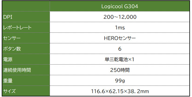 Logicool G304
