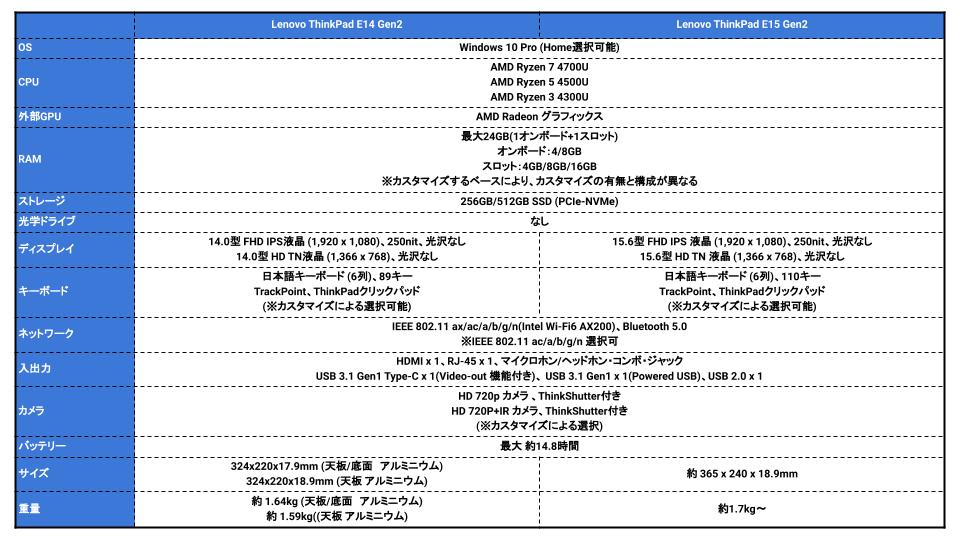 ThinkPad E14/E15 Gen2スペック表
