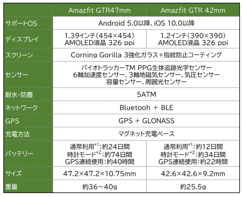 Amazfit GTR Spec Sheet