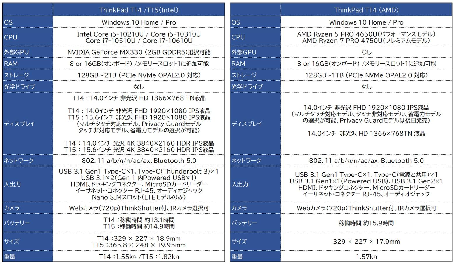 ThinkPad T14/T15 スペック表