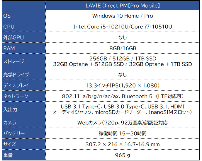 NEC LAVIE Pro Mobile(LAVIE Direct PM)2020
