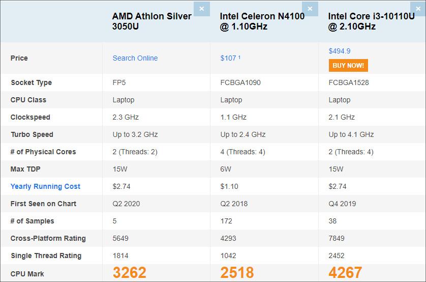 Athlon Silver 3050U