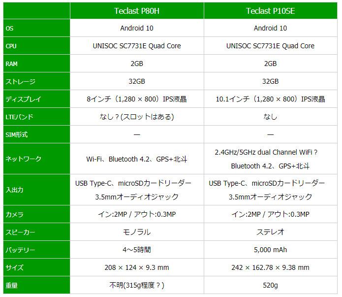 TEclast P80H / P10SE スペック