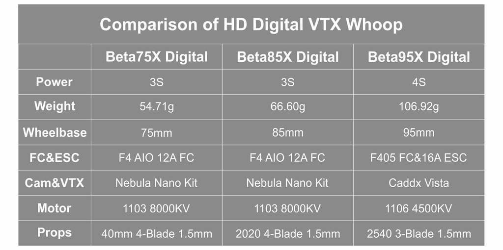 BETAFPV Beta85X / Beta75X HD Digital