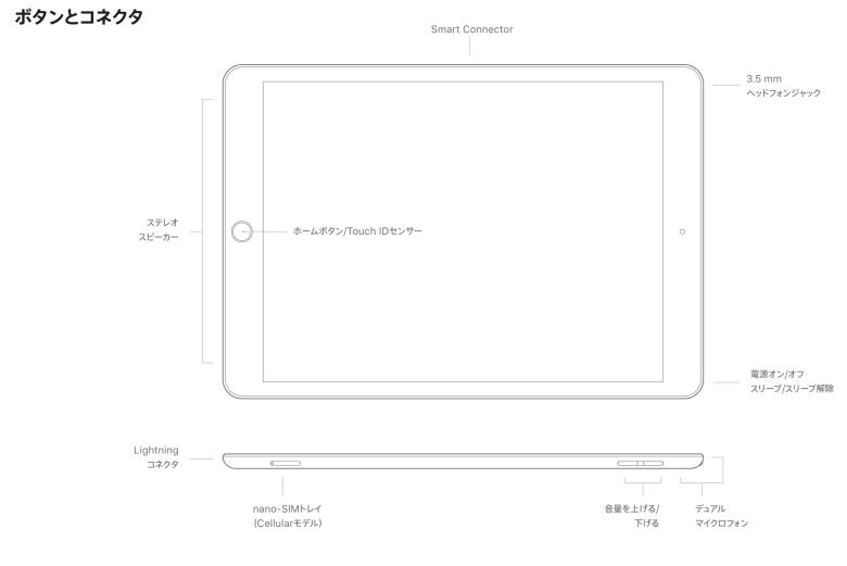 iPad port