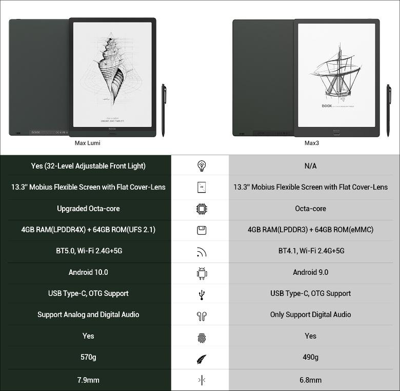 電子ペーパーAndroidタブレットBOOXの最新動向
