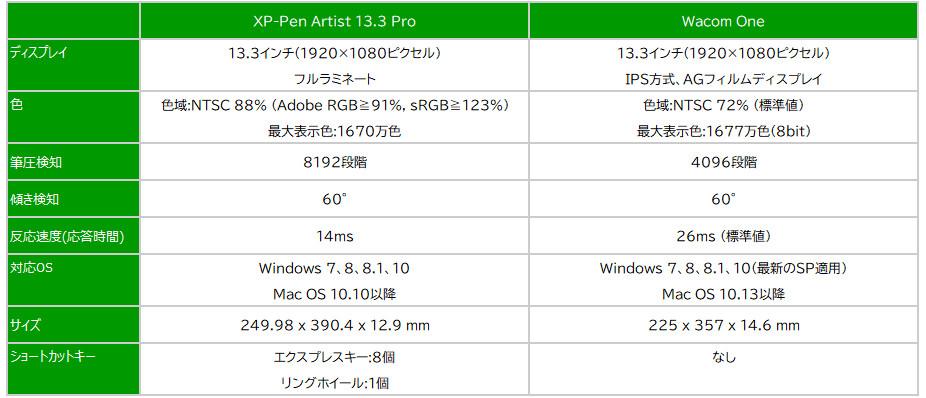 XP-Pen Artist 13.3 Pro(ホリデーバージョン)実機レビュー