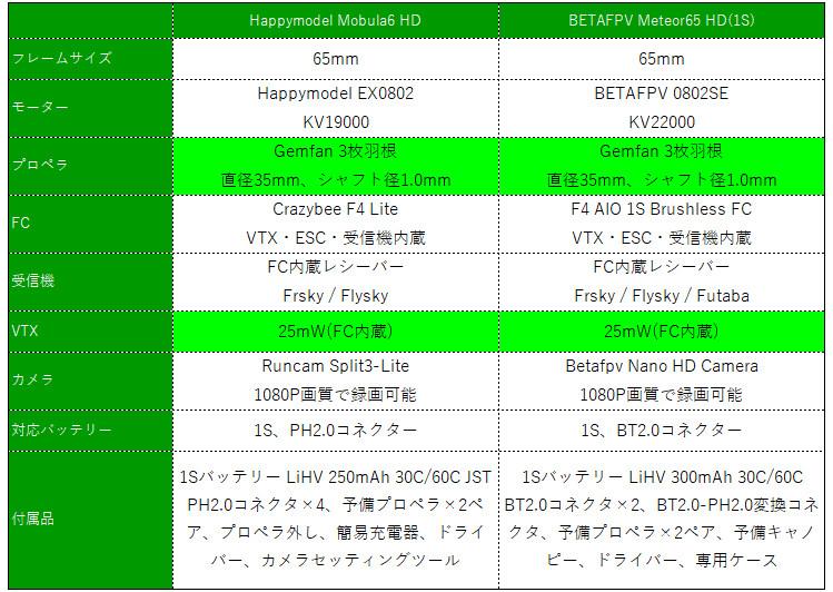 Happymodel Mobula6 HD レビュー