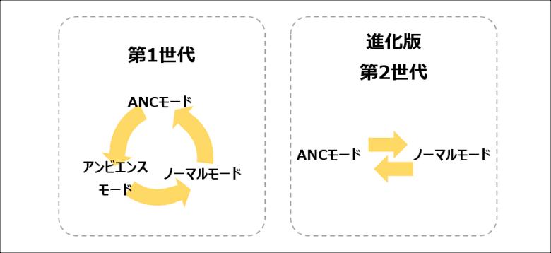 進化版COUMI ANC-860 ANCモード切替の変更
