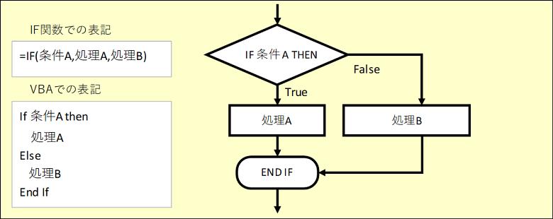 Excel VBA入門第3回 条件分岐IF文
