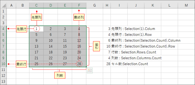 Excel VBA入門第3回 selectionオブジェクト