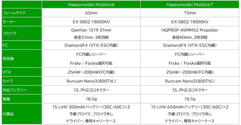 Happymodel Mobilite 6&7