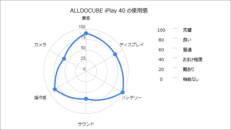 ALLDOCUBE iPlay40 使用感総合評価