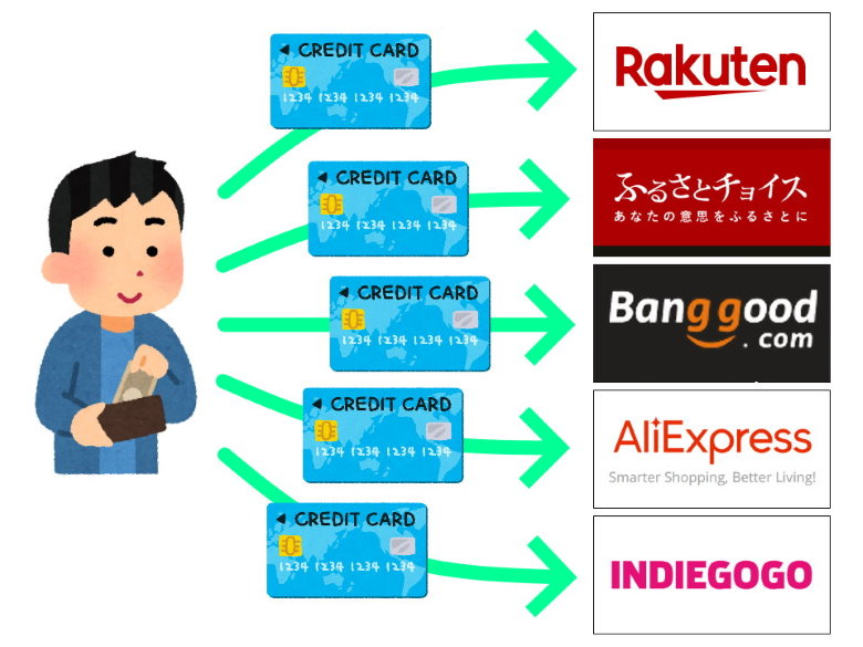 payment_credit card
