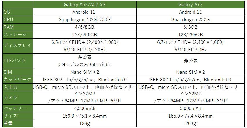 GALAXY A52/A72 スペック表