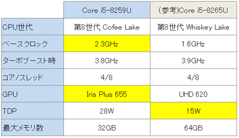 Minisforum U820 8265Uとの比較