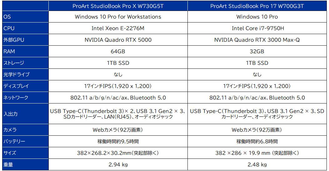 ASUS ProArt StudioBook Proシリーズ スペック表