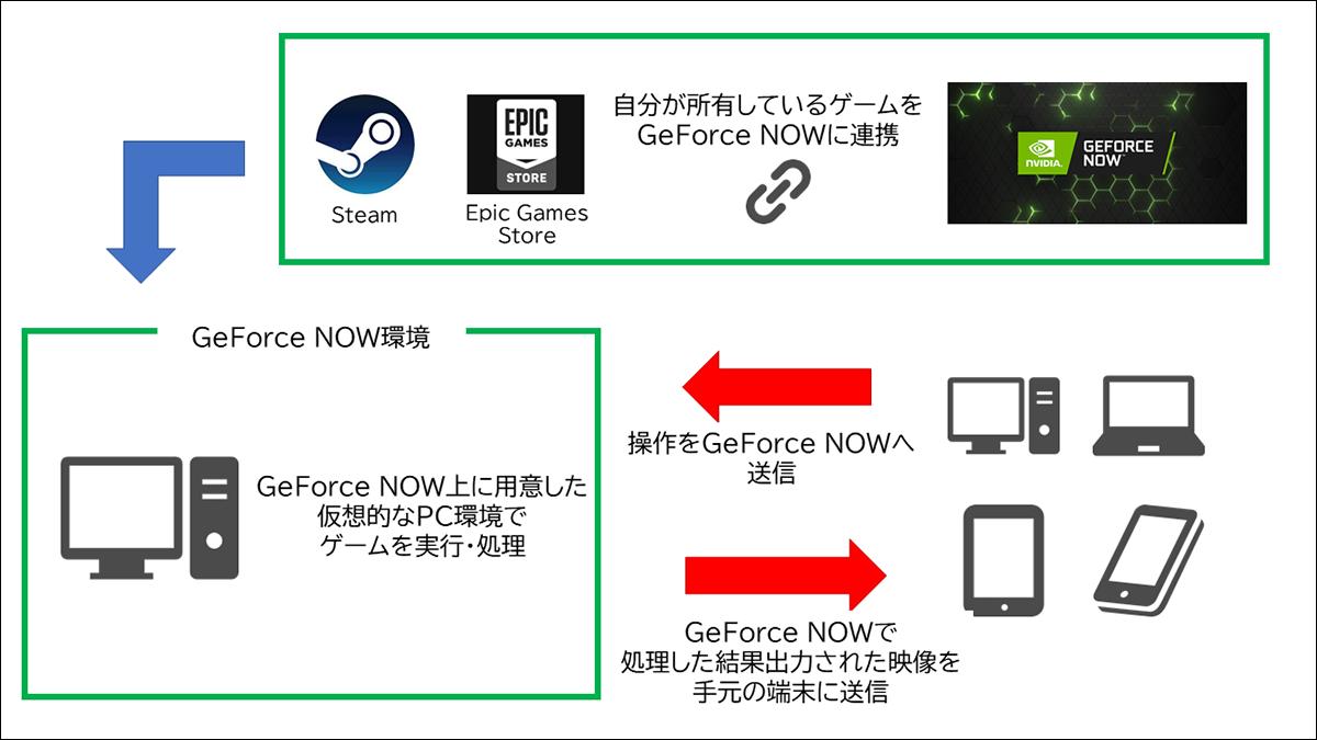 GeForceNOW仕組み