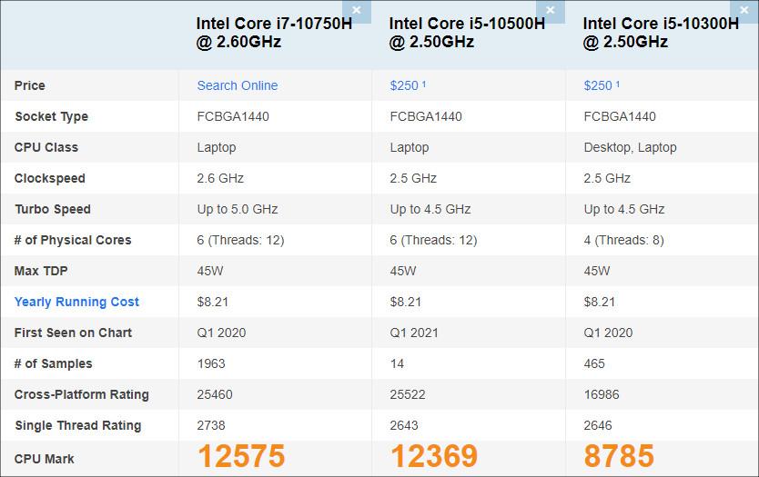 Core i5-10500Hの性能