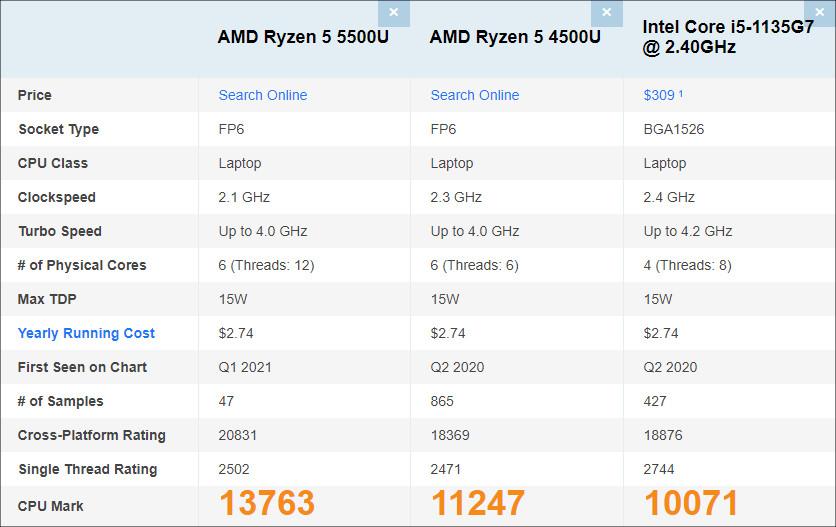 AMD RyzenのPassmarkスコア比較