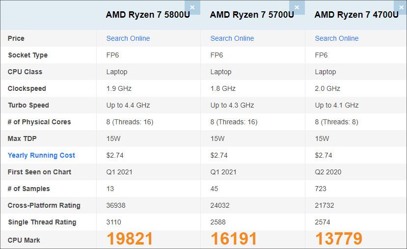 Ryzen 7 5800Uのパフォーマンス
