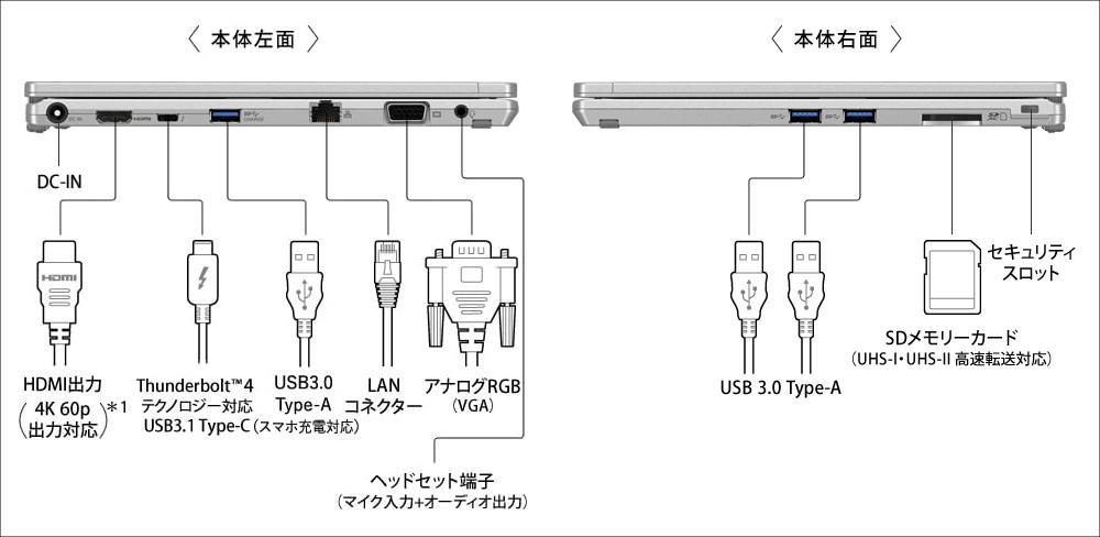 Panasonic Let's note QV1