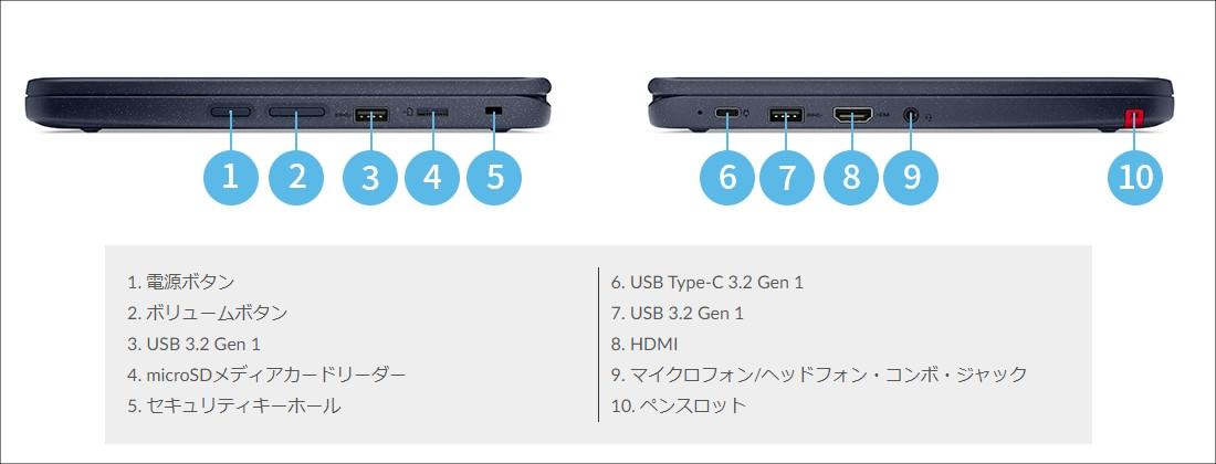 Lenovo 300w Gen 3 (AMD)
