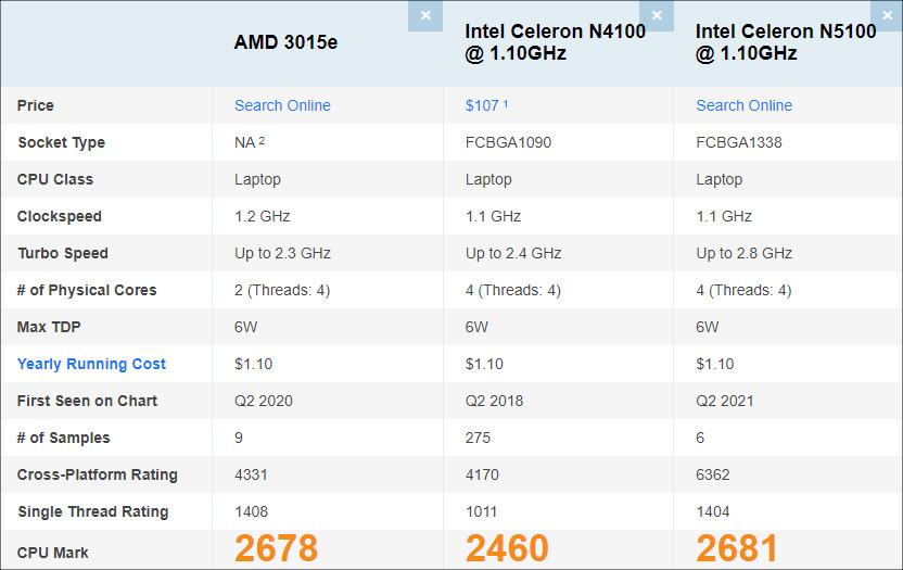 AMD 3015eのPassmarkスコア