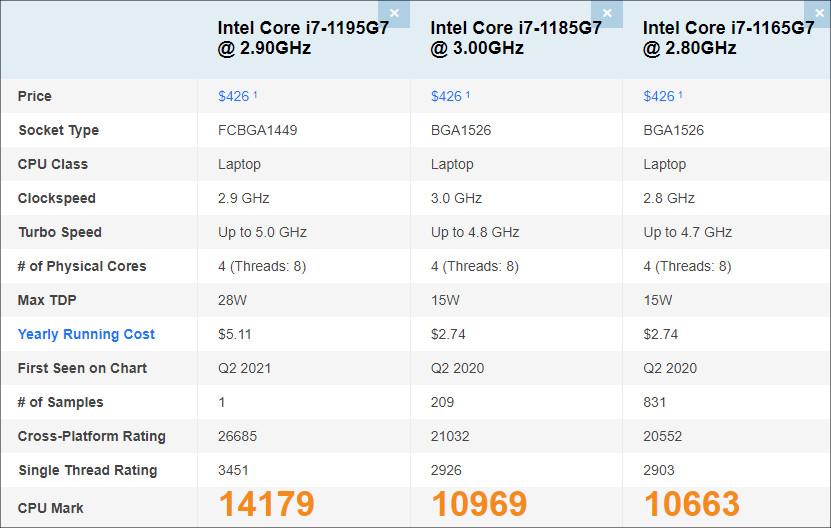Core i7-1195G7のPassmarkスコア